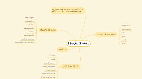 Mind Map: REDUÇÃO DE DANOS