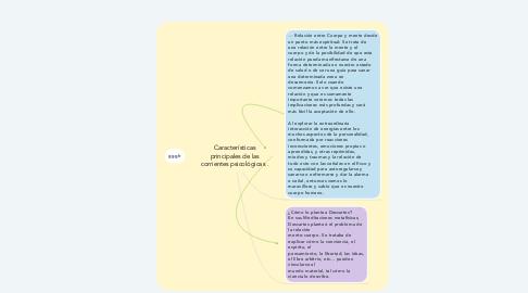 Mind Map: Relación entre Cuerpo y mente.