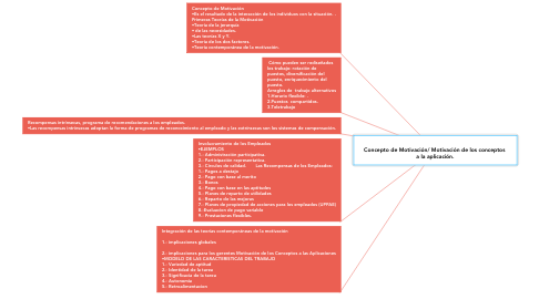 Mind Map: Concepto de Motivación/ Motivación de los conceptos  a la aplicación.