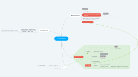 Mind Map: Project delayed