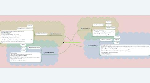 Mind Map: หลักการทำงานของคอมพิวเตอร์