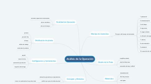Mind Map: Análisis de la Operación