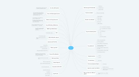 Mind Map: Payroll