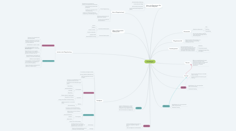 Mind Map: Grundlagen