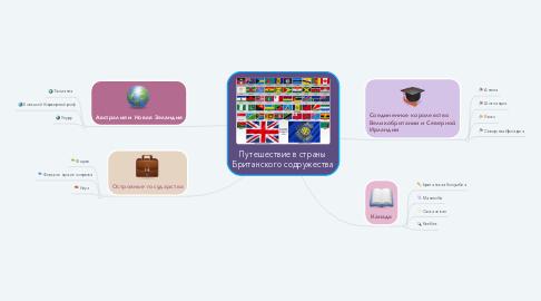 Mind Map: Путешествие в страны Британского содружества