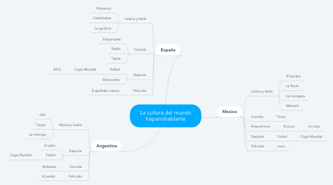 Mind Map: La cultura del mundo hispanohablante