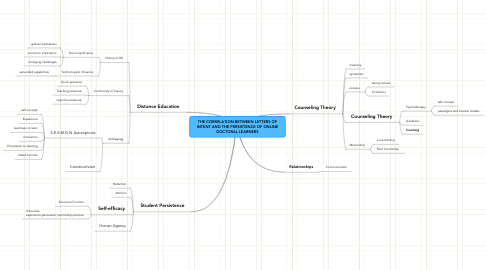 Mind Map: THE CORRELATION BETWEEN LETTERS OF