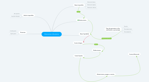 Mind Map: Elementos tributarios