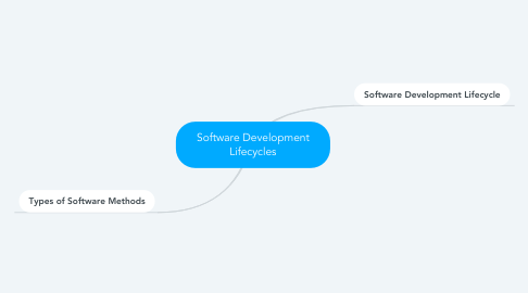 Mind Map: Software Development Lifecycles