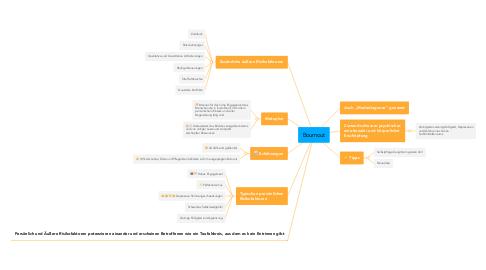 Mind Map: Bournout