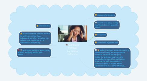 Mind Map: Caregiver Fatigue by Felicia Jefferson