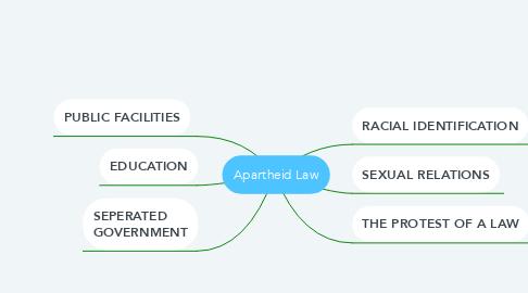 Mind Map: Segregration