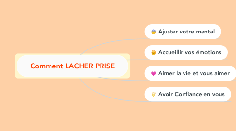Mind Map: Comment LACHER PRISE