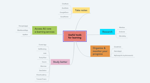 Mind Map: Useful tools for learning