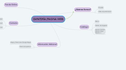 Mind Map: ZAPATERÍA (PAGINA WEB)