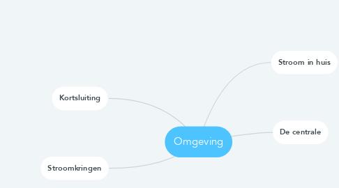 Mind Map: Omgeving