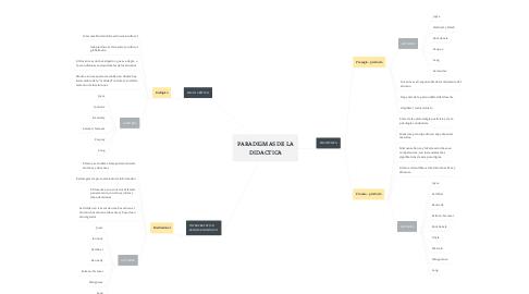 Mind Map: DIPLOMADO PEDAGOGÍA AL ALCANCE DE PROFESIONALES NO LICENCIADOS