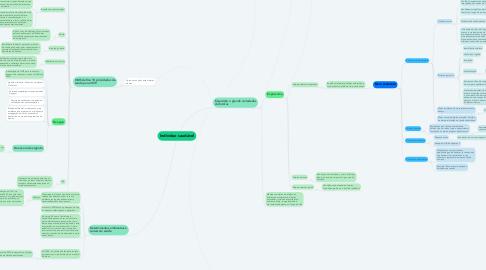 Mind Map: Indivíduo saudável