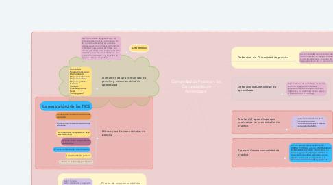 Mind Map: Comunidad de Práctica y las Comunidades de Aprendizaje.