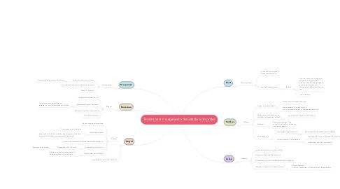 Mind Map: Teorias para o surgimento do Estado e do poder