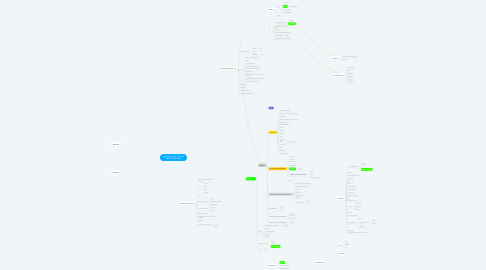 Mind Map: Développeur web Front-end / Backend / DevOps