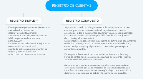 Mind Map: REGISTRO DE CUENTAS