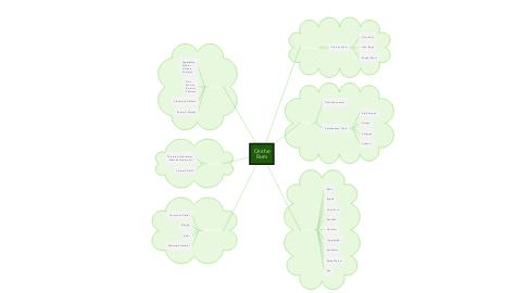 Mind Map: On the Farm