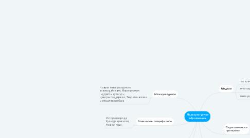 Mind Map: Поликультурное образование