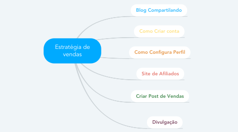 Mind Map: Estratégia de vendas