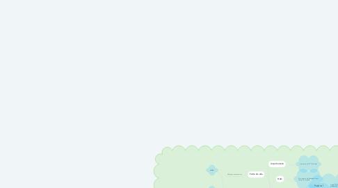 Mind Map: Água