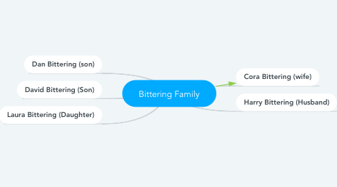 Mind Map: Bittering Family