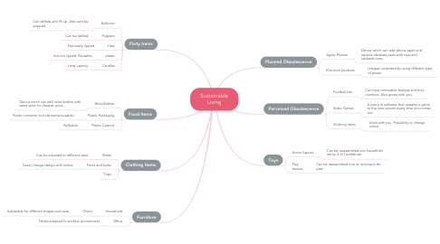 Mind Map: Sustainable Living