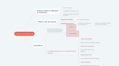 Mind Map: L'identità nell'adolescenza