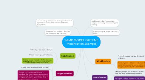 Mind Map: SAMR MODEL OUTLINE (Modification Example)