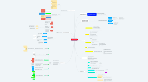 Mind Map: ¿CÓMO SE ORGANIZAN LAS HERRAMIENTAS TIC?