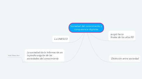 Mind Map: Sociedad del conocimiento y competencia digitales