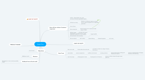 Mind Map: Geek Plus