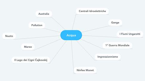 Mind Map: Acqua
