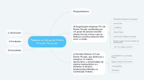 Mind Map: Pessoas Jurídicas de Direito Privado Particular