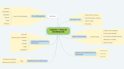 Mind Map: FUENTES Y TIPOS DE INFORMACIÓN