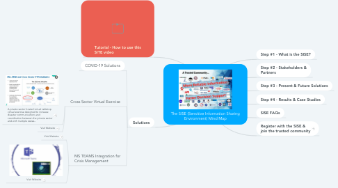 Mind Map: The SISE (Sensitive Information Sharing Environment) Mind Map (Updated 11/13/2019)