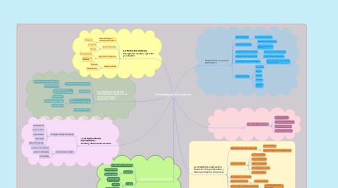 Mind Map: Metodologias Participativas