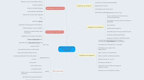Mind Map: VENTAJAS Y DESVENTAJAS DE LAS TIC EN LA EDUCACION