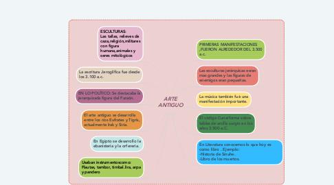 Mind Map: ARTE ANTIGUO