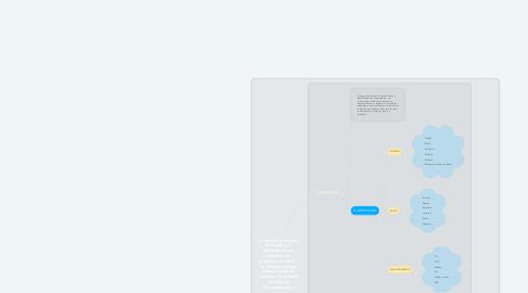 Mind Map: La relacion entre el Software y el Hardware hace operativa la máquina, es decir, el Software envía instrucciones al Hardware haciendo posible su funcionamiento
