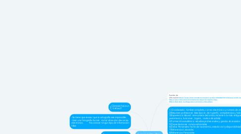 Mind Map: Curriculum Vitae Eficaz