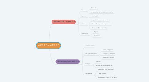 Mind Map: WEB 2.0 Y WEB 3.0