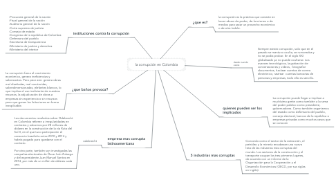 Mind Map: la corrupción en Colombia