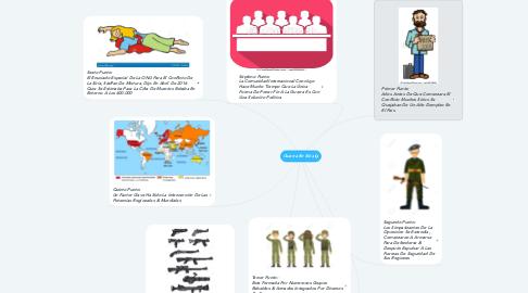 Mind Map: Guerra En Siria