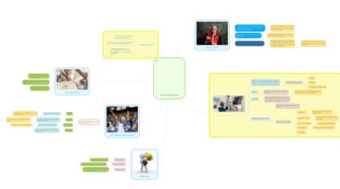 Mind Map: Albert Bandura